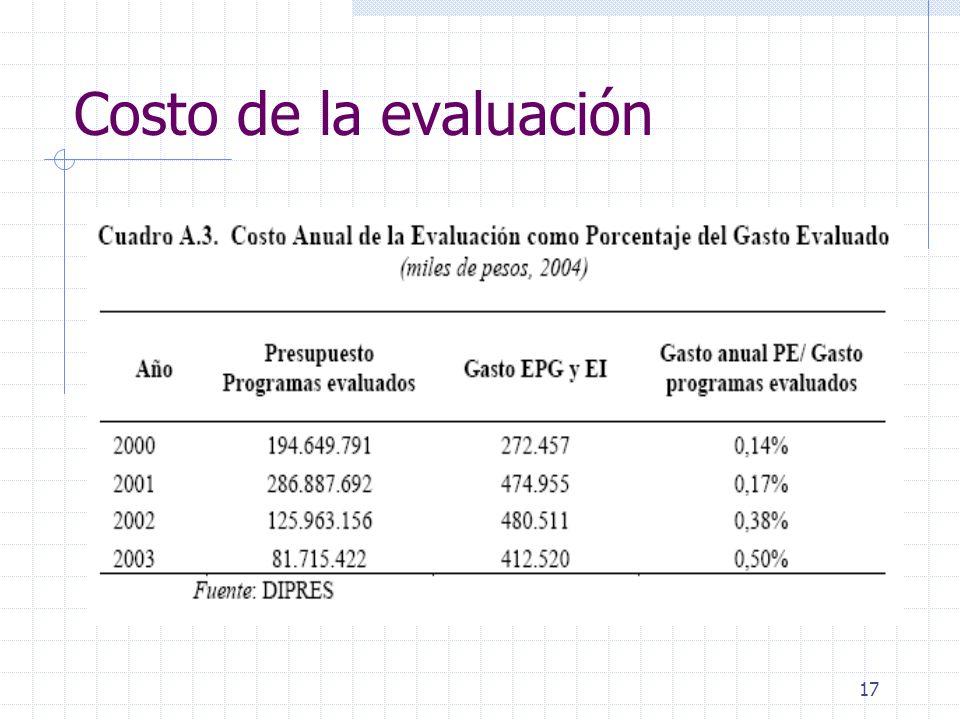 Costo de la evaluación