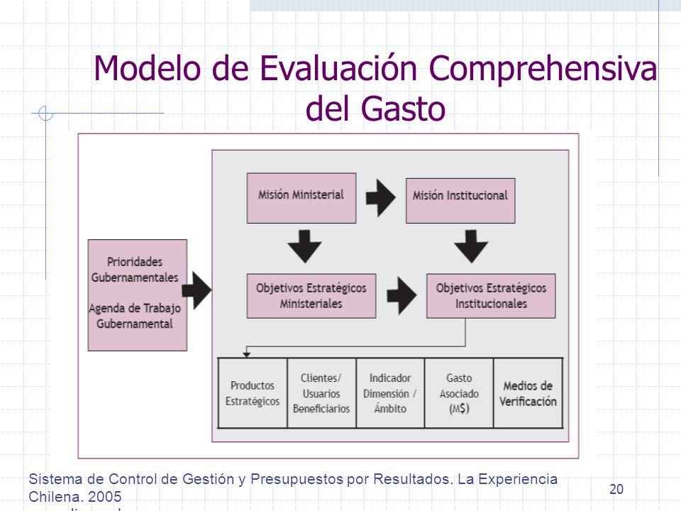 Modelo de Evaluación Comprehensiva del Gasto