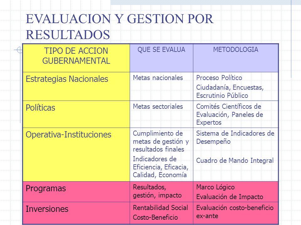 TIPO DE ACCION GUBERNAMENTAL