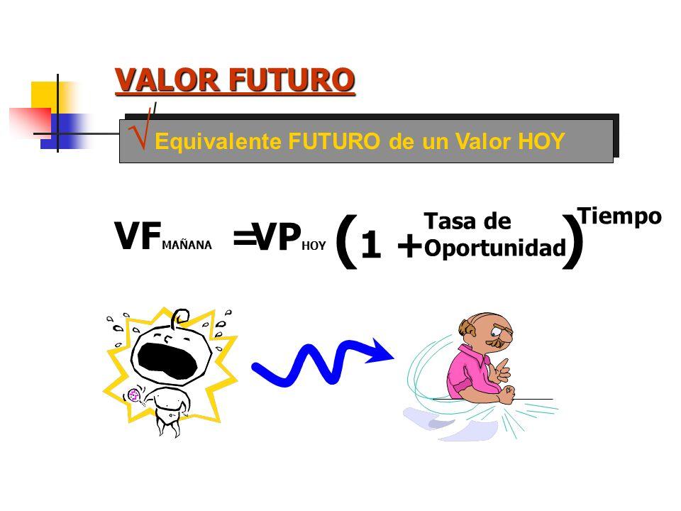 (1 + ) VPHOY VFMAÑANA = VALOR FUTURO