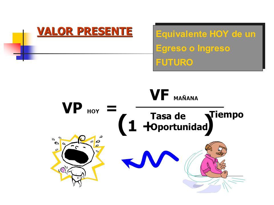 (1 + ) VF MAÑANA VP HOY = VALOR PRESENTE