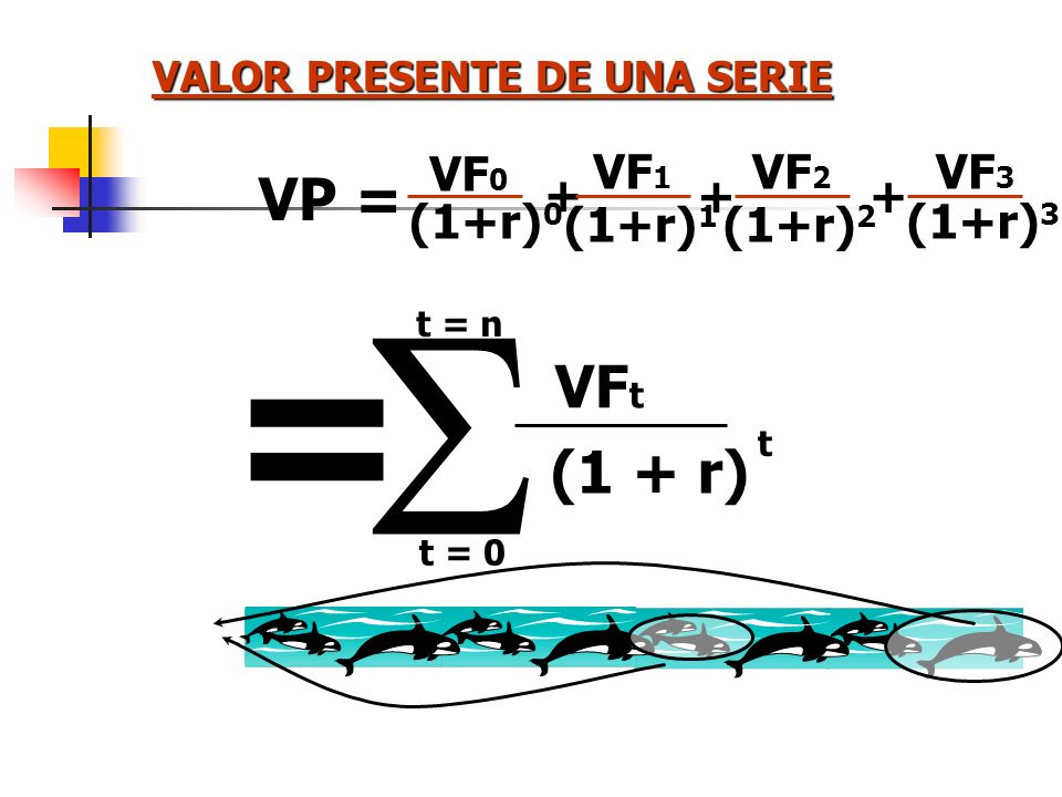 S = VP = VFt (1 + r) VF0 (1+r)0 VF1 (1+r)1 VF2 (1+r)2 VF3 (1+r)3 +