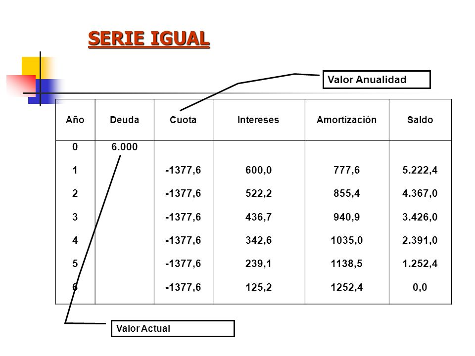 SERIE IGUAL Valor Anualidad 6.000 1 -1377,6 600,0 777,6 5.222,4 2