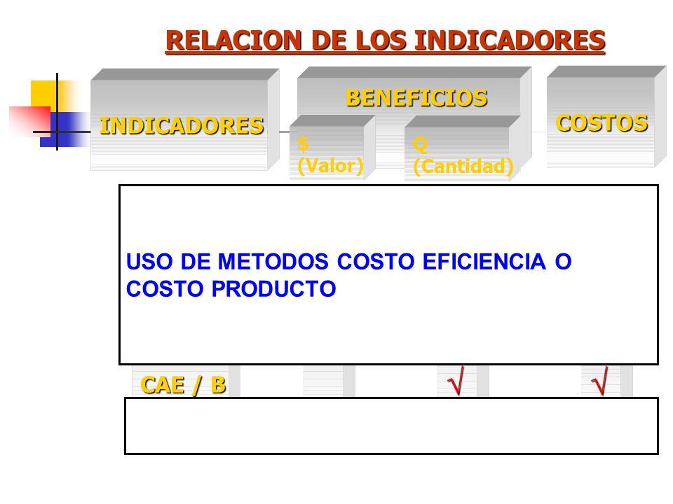 RELACION DE LOS INDICADORES
