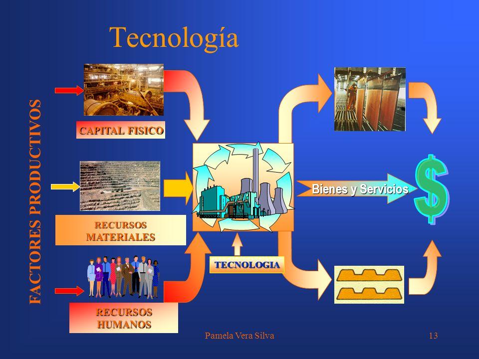Tecnología $ FACTORES PRODUCTIVOS Bienes y Servicios CAPITAL FISICO