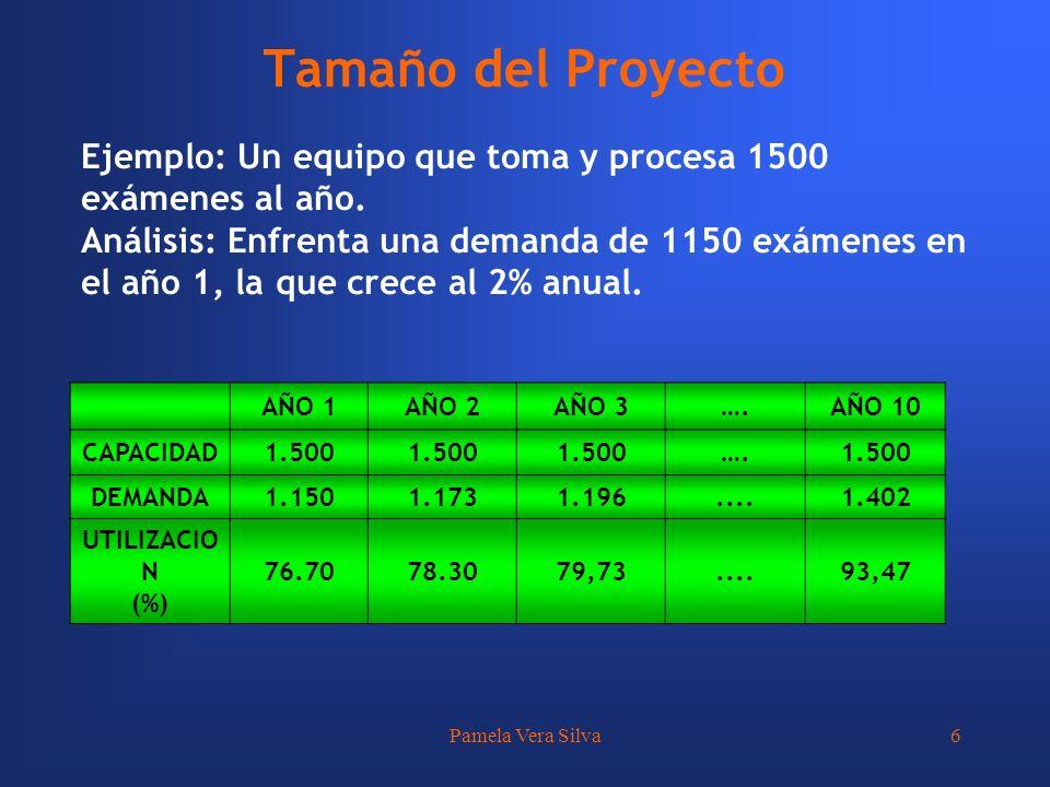 Tamaño del Proyecto Ejemplo: Un equipo que toma y procesa 1500 exámenes al año.