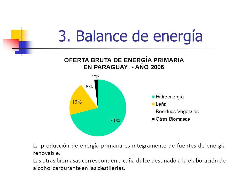 3. Balance de energía La producción de energía primaria es íntegramente de fuentes de energía renovable.