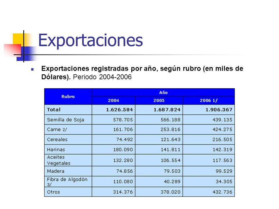 Exportaciones Exportaciones registradas por año, según rubro (en miles de Dólares).