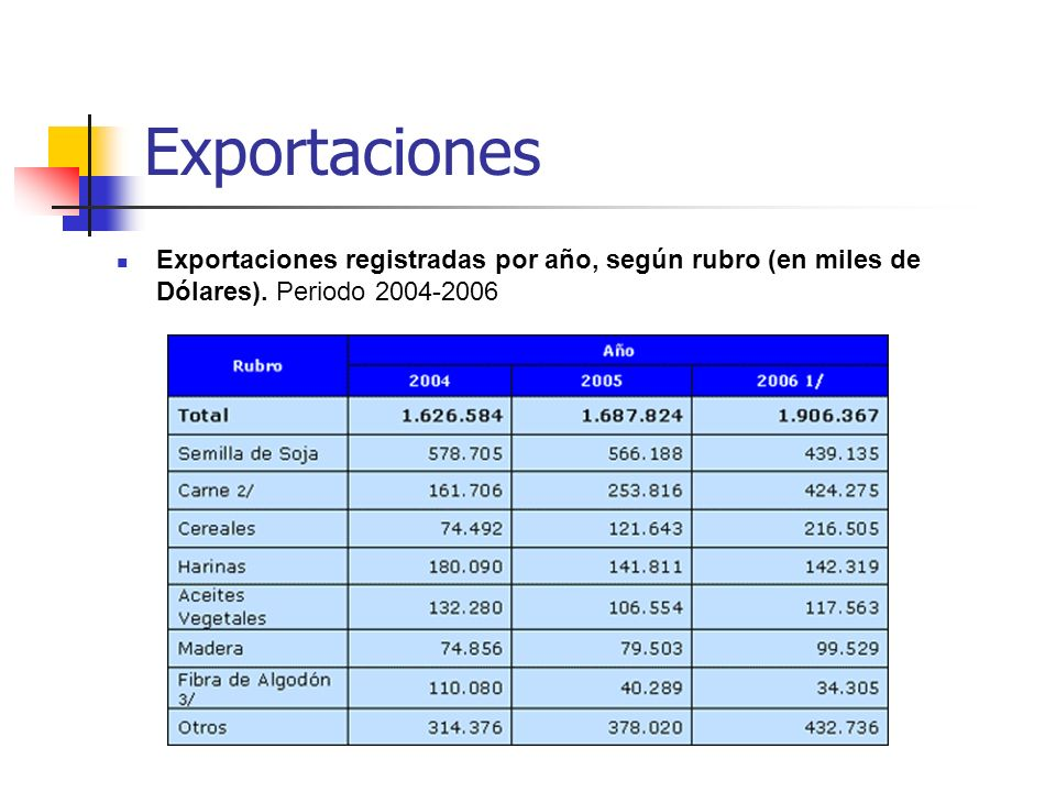 ExportacionesExportaciones registradas por año, según rubro (en miles de Dólares).