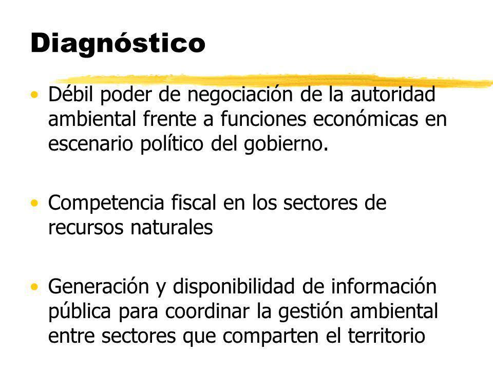 Diagnóstico Débil poder de negociación de la autoridad ambiental frente a funciones económicas en escenario político del gobierno.