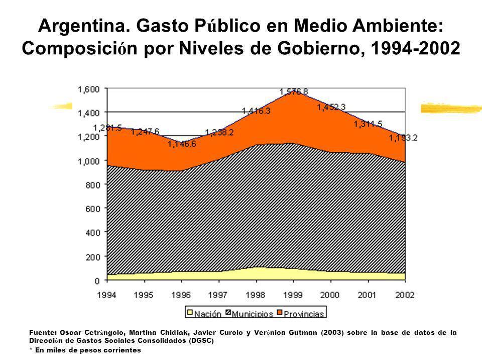 Argentina. Gasto Público en Medio Ambiente: Composición por Niveles de Gobierno, 1994-2002