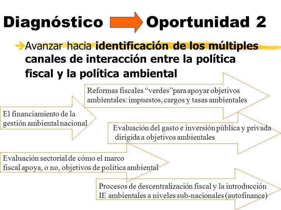 Diagnóstico Oportunidad 2
