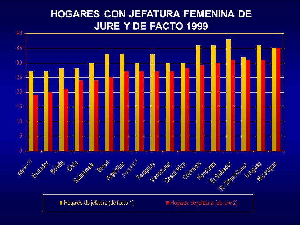 HOGARES CON JEFATURA FEMENINA DE JURE Y DE FACTO 1999