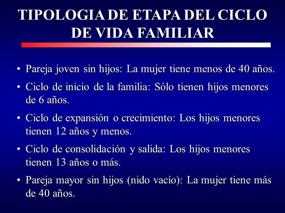 TIPOLOGIA DE ETAPA DEL CICLO DE VIDA FAMILIAR