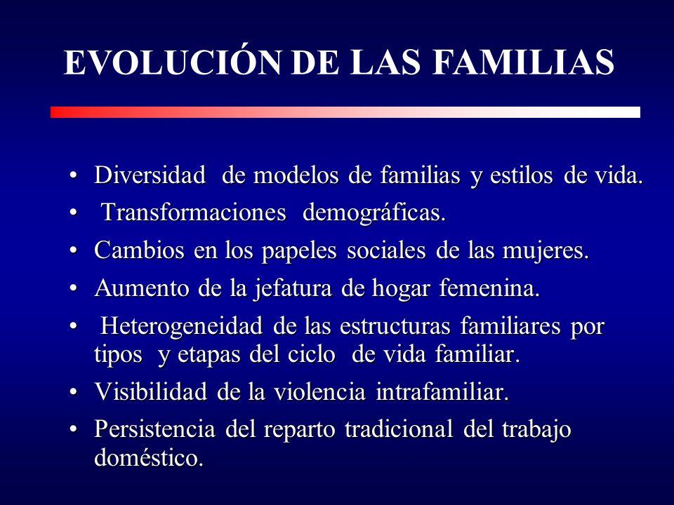 EVOLUCIÓN DE LAS FAMILIAS