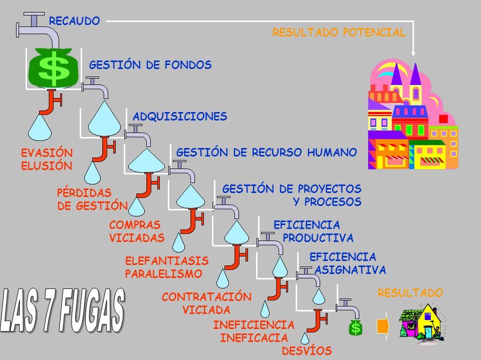 LAS 7 FUGAS RECAUDO RESULTADO POTENCIAL GESTIÓN DE FONDOS