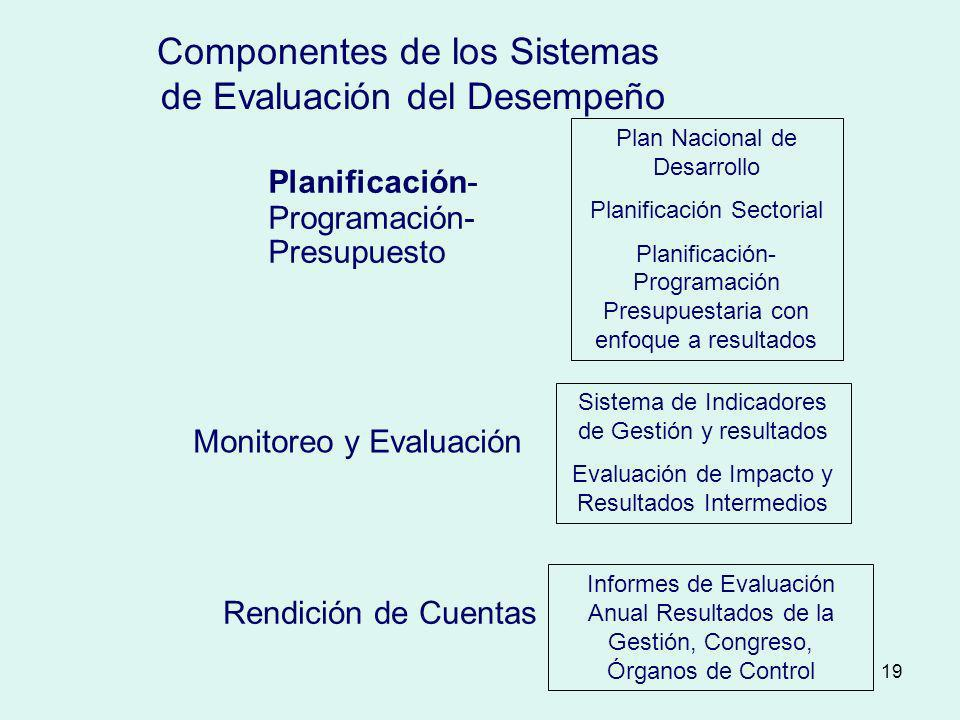 Componentes de los Sistemas de Evaluación del Desempeño