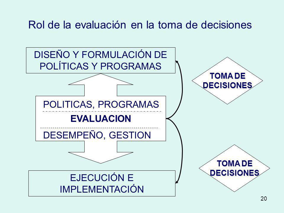 Rol de la evaluación en la toma de decisiones
