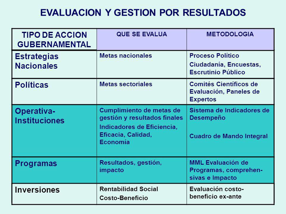 EVALUACION Y GESTION POR RESULTADOS TIPO DE ACCION GUBERNAMENTAL
