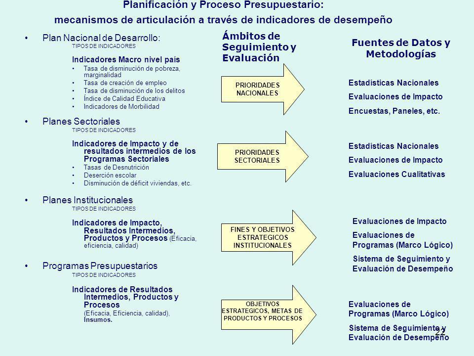 Planificación y Proceso Presupuestario: mecanismos de articulación a través de indicadores de desempeño