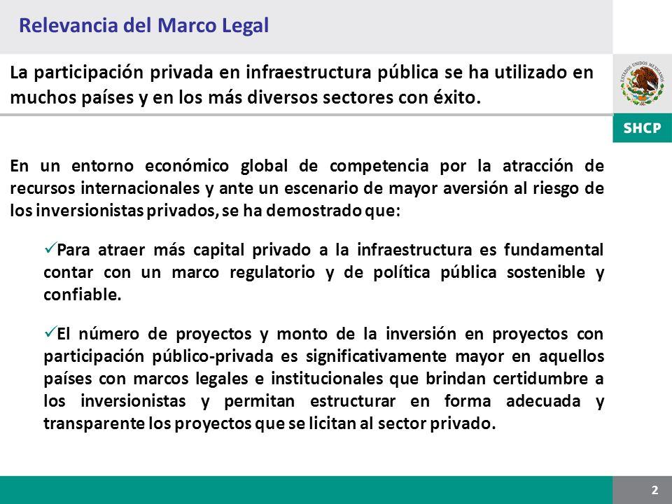 Relevancia del Marco Legal