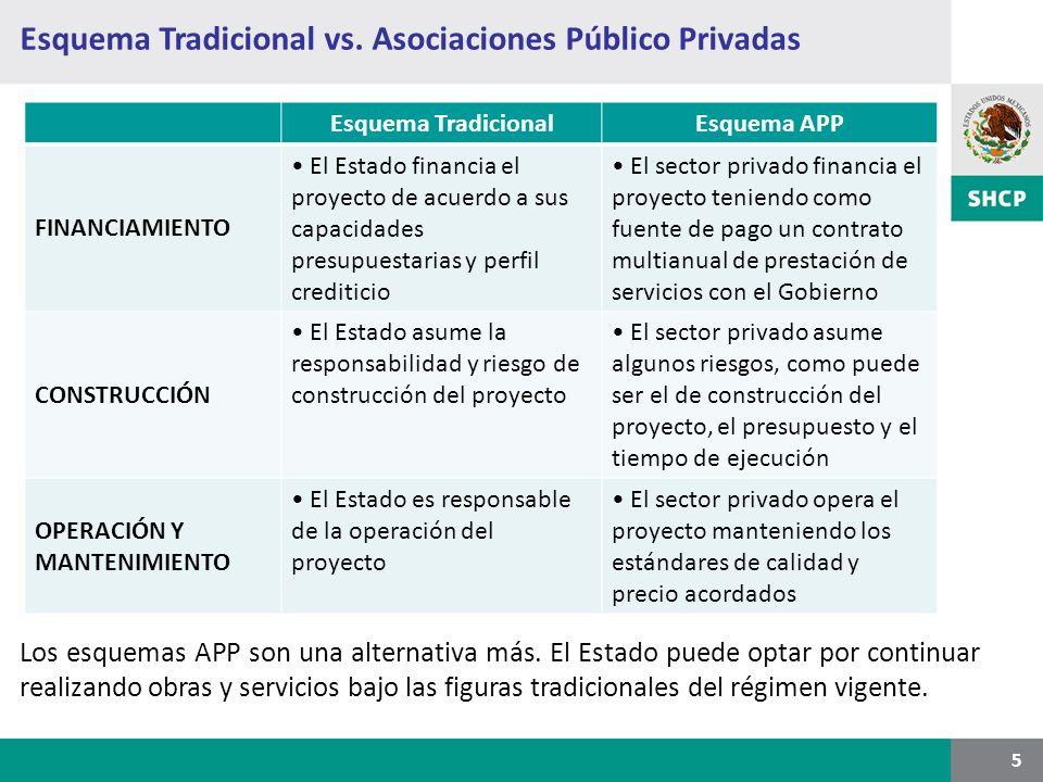 Esquema Tradicional vs. Asociaciones Público Privadas