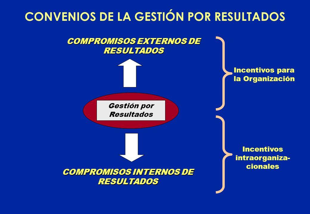 CONVENIOS DE LA GESTIÓN POR RESULTADOS