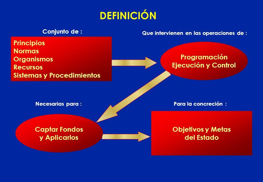 DEFINICIÓN Principios Normas Organismos Recursos