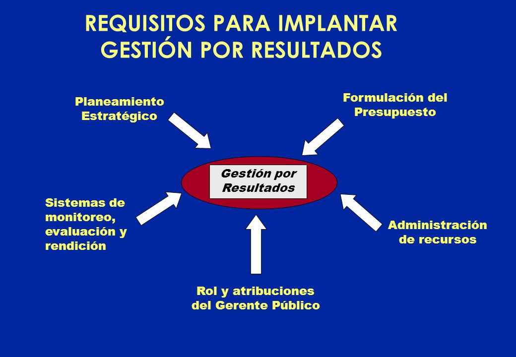 REQUISITOS PARA IMPLANTAR GESTIÓN POR RESULTADOS
