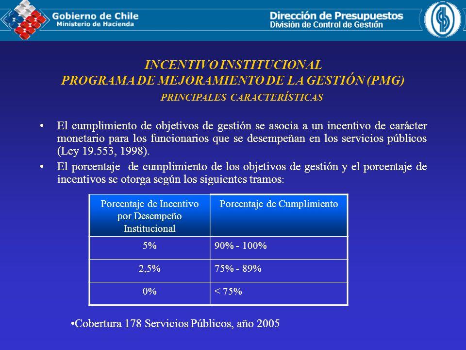 INCENTIVO INSTITUCIONAL PROGRAMA DE MEJORAMIENTO DE LA GESTIÓN (PMG)