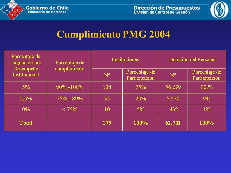 Cumplimiento PMG 2004