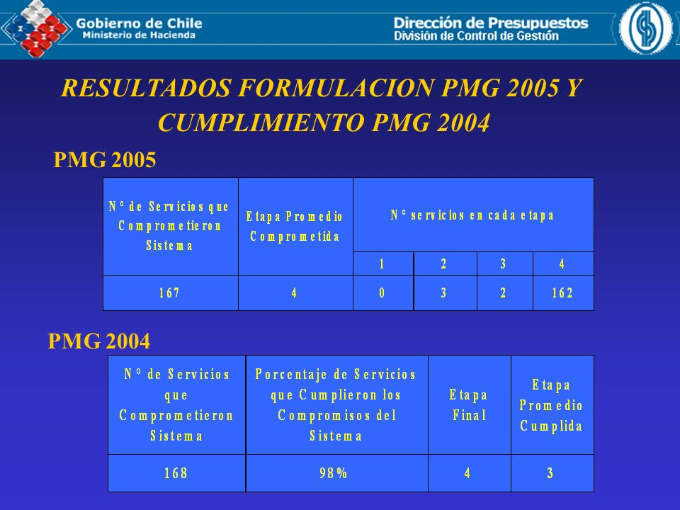RESULTADOS FORMULACION PMG 2005 Y