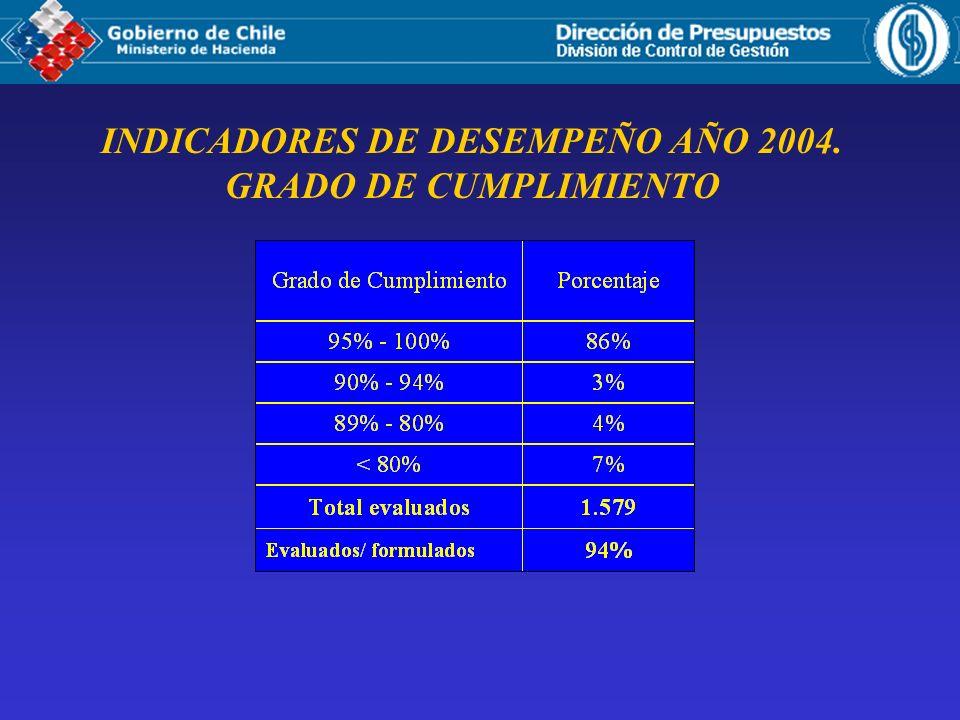 INDICADORES DE DESEMPEÑO AÑO 2004. GRADO DE CUMPLIMIENTO