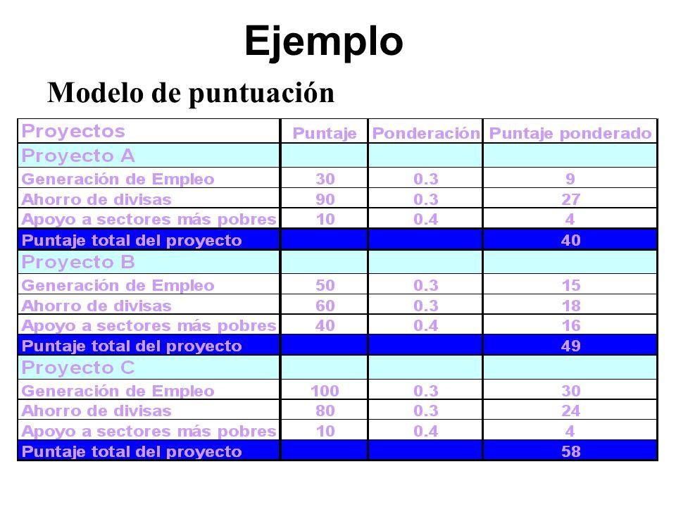 Ejemplo Modelo de puntuación