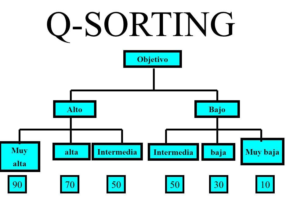 Q-SORTING 90 70 50 50 30 10 Objetivo Alto Bajo Muy baja Muy alta alta