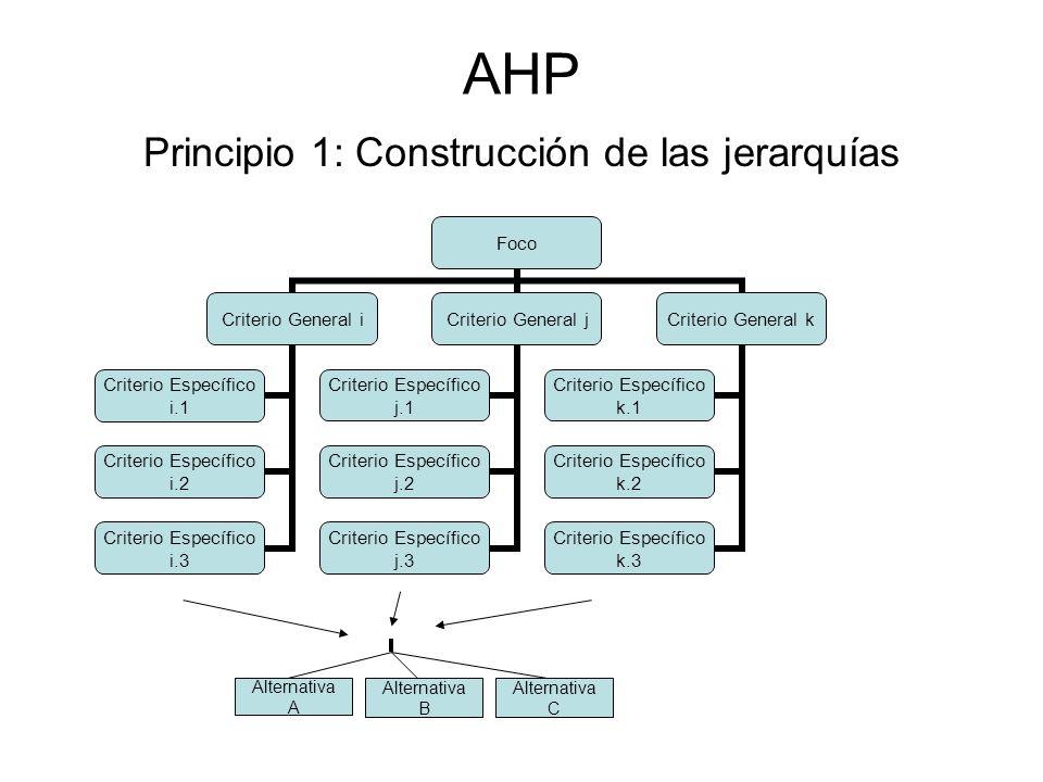 Principio 1: Construcción de las jerarquías