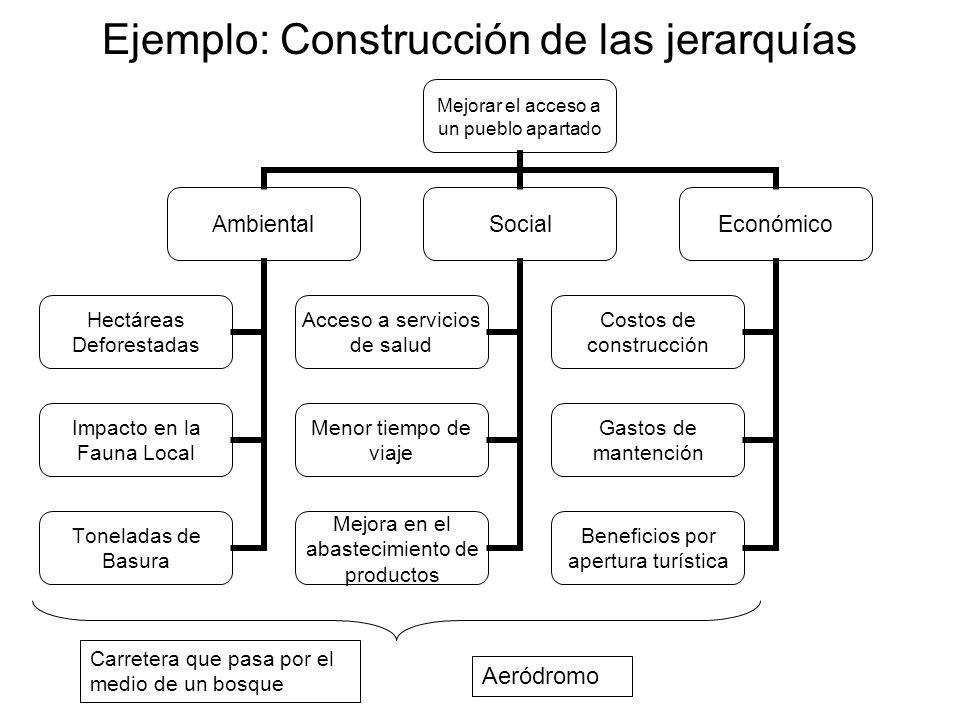 Ejemplo: Construcción de las jerarquías