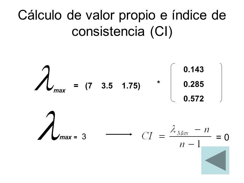 Cálculo de valor propio e índice de consistencia (CI)