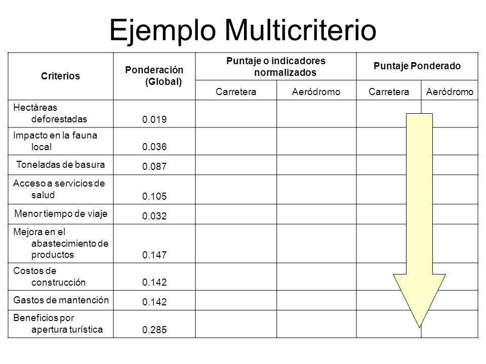 Ejemplo Multicriterio