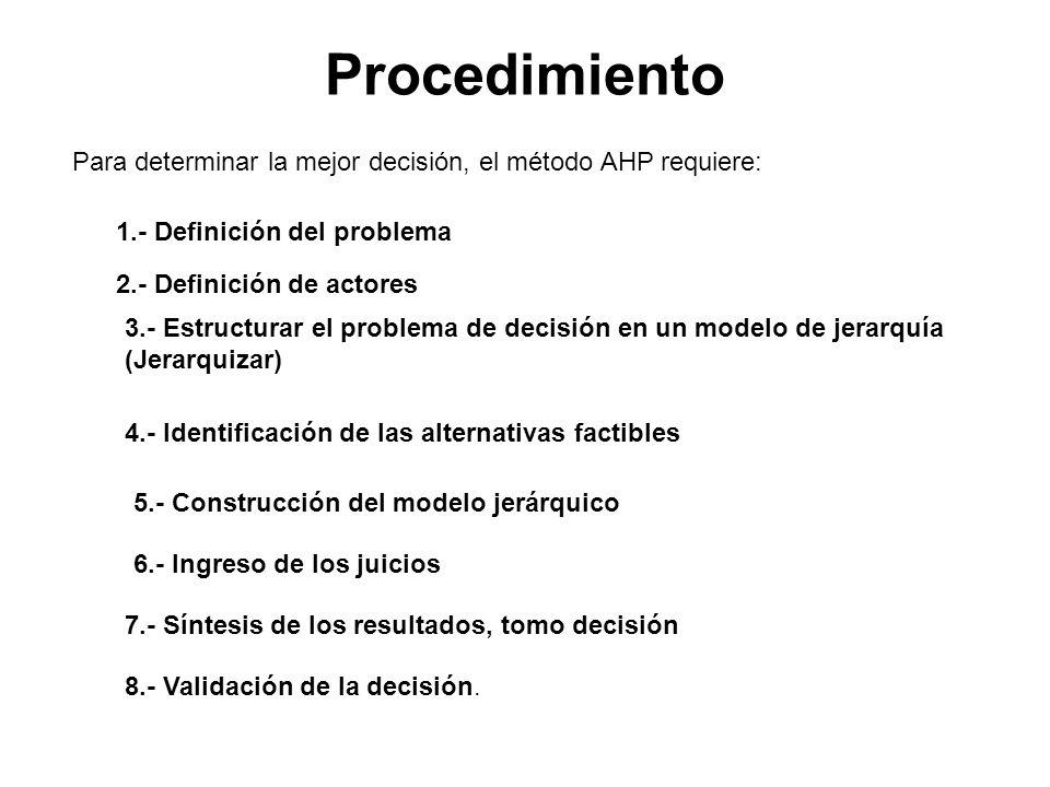Procedimiento Para determinar la mejor decisión, el método AHP requiere: 1.- Definición del problema.