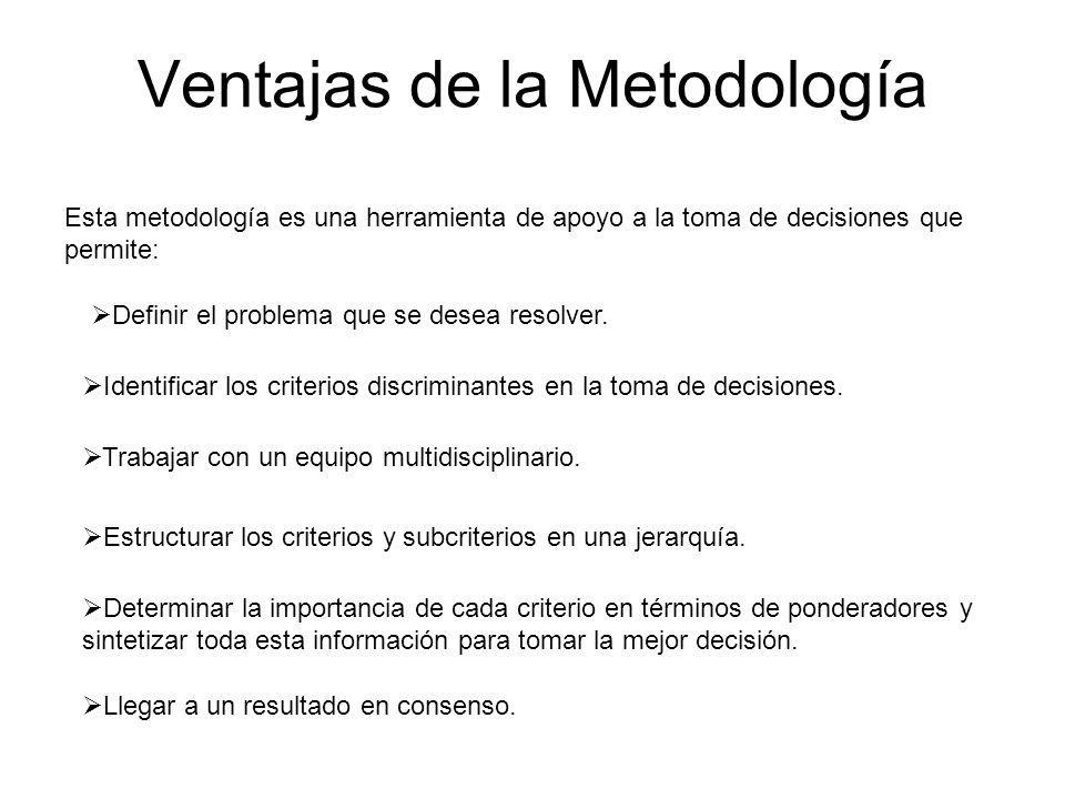 Ventajas de la Metodología