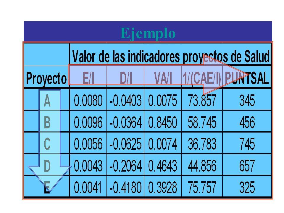 Ejemplo Se definen los indicadores Efecto Emppleo (E/I) y Efecto Divisas (D/I) como los Indicadores Nacionales.