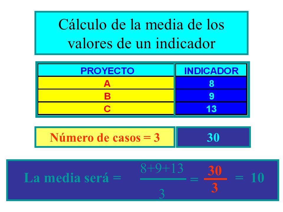 Cálculo de la media de los valores de un indicador