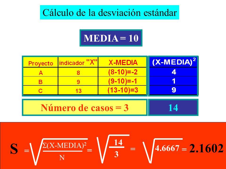 Cálculo de la desviación estándar