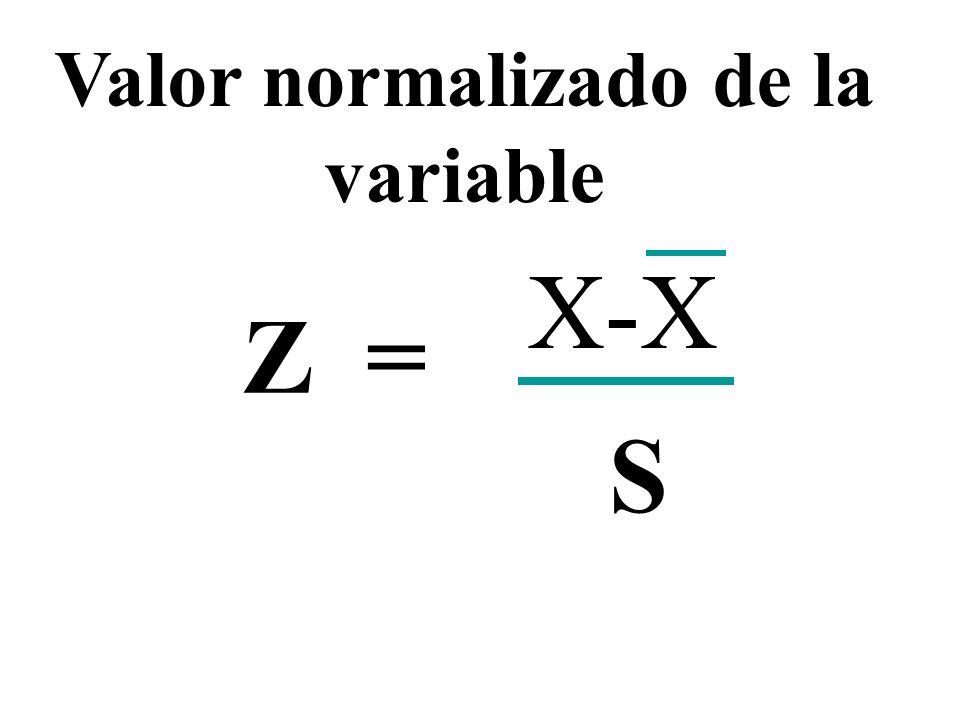Valor normalizado de la variable