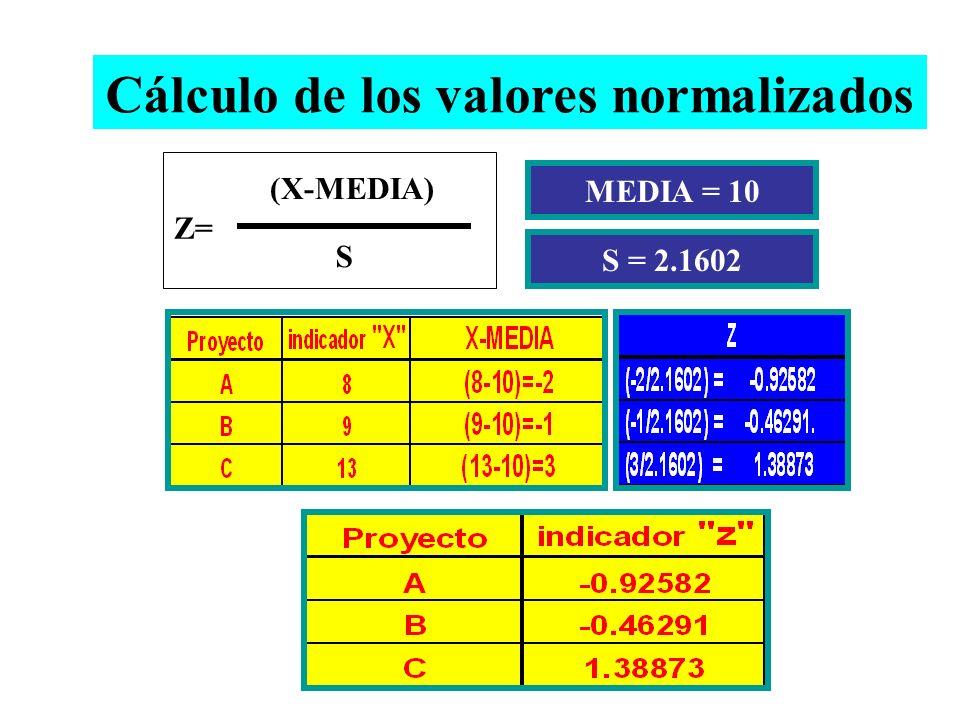 Cálculo de los valores normalizados