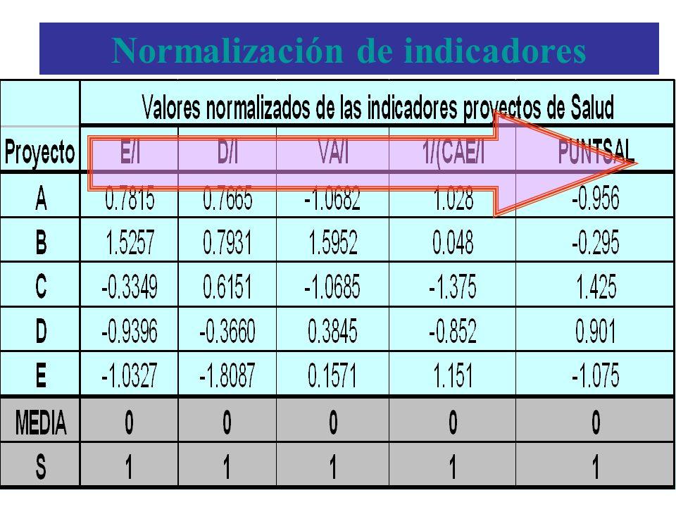 Normalización de indicadores