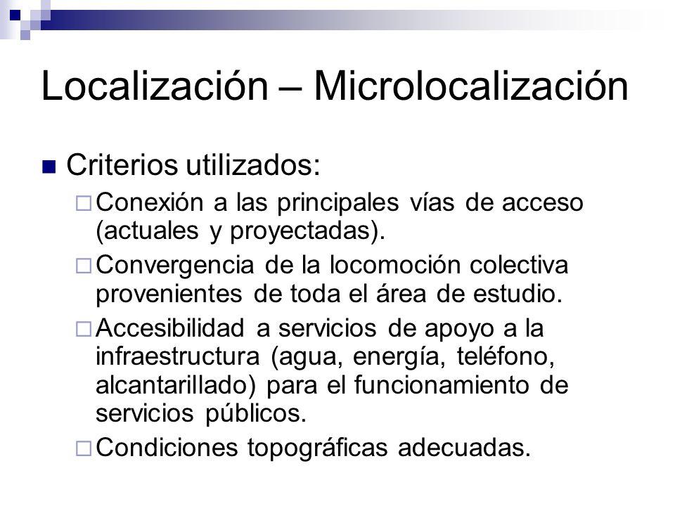 Localización – Microlocalización