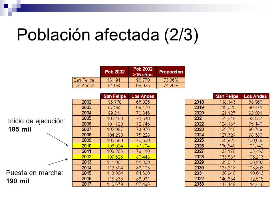 Población afectada (2/3)
