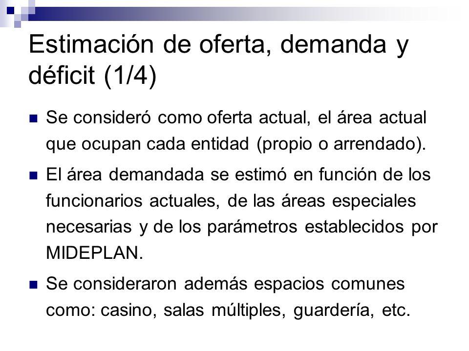 Estimación de oferta, demanda y déficit (1/4)